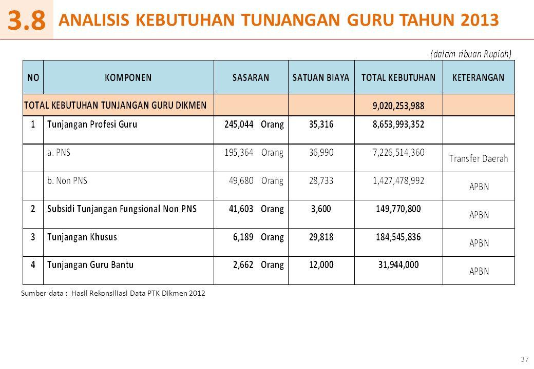 ANALISIS KEBUTUHAN TUNJANGAN GURU TAHUN 2013 37 3.8 Sumber data : Hasil Rekonsiliasi Data PTK Dikmen 2012