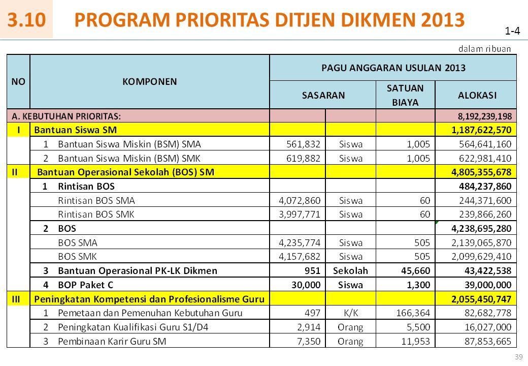 39 PROGRAM PRIORITAS DITJEN DIKMEN 2013 1-4 3.10