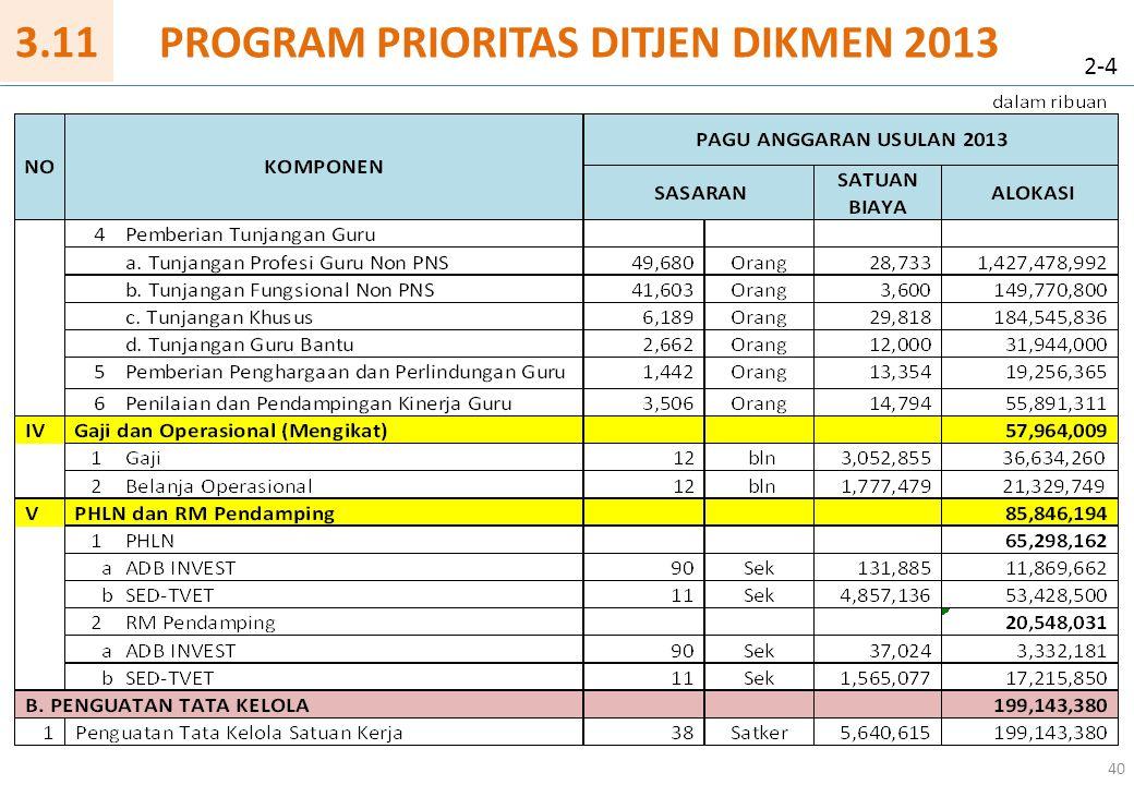 40 PROGRAM PRIORITAS DITJEN DIKMEN 2013 2-4 3.11