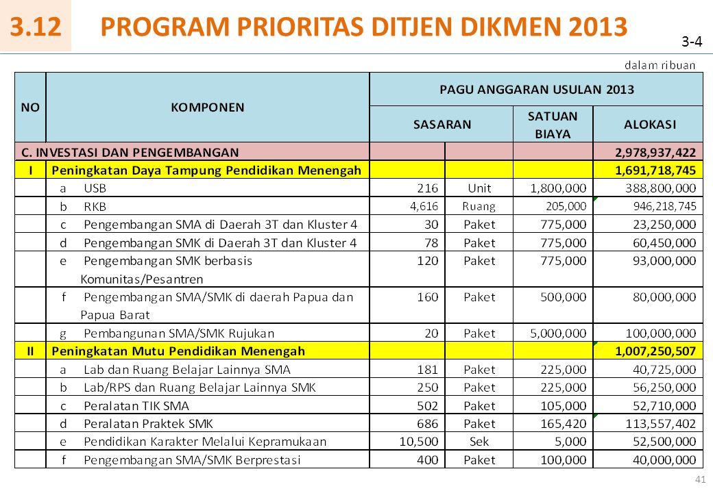 41 PROGRAM PRIORITAS DITJEN DIKMEN 2013 3-4 3.12