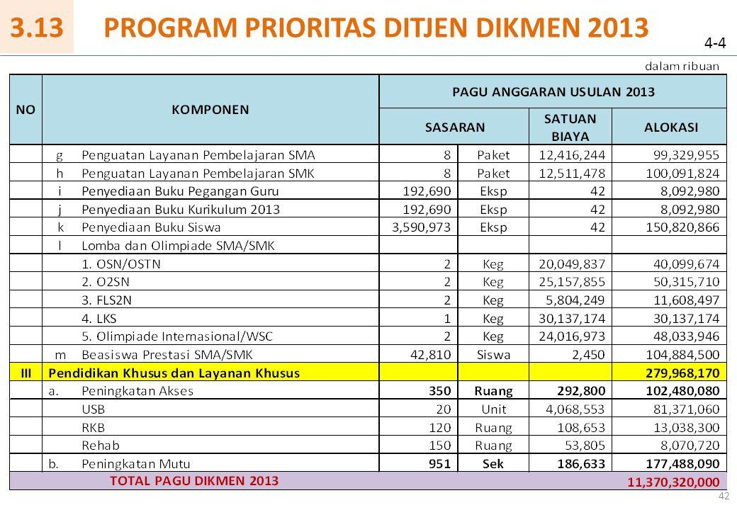 42 PROGRAM PRIORITAS DITJEN DIKMEN 2013 4-4 3.13