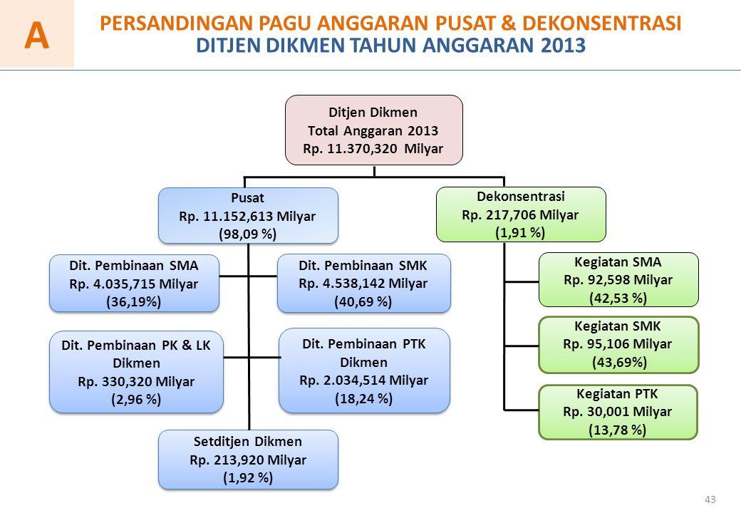 Pusat Rp.11.152,613 Milyar (98,09 %) Pusat Rp. 11.152,613 Milyar (98,09 %) Dekonsentrasi Rp.