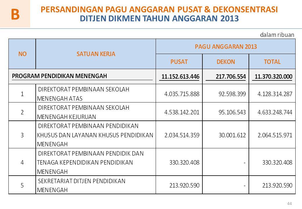 44 B PERSANDINGAN PAGU ANGGARAN PUSAT & DEKONSENTRASI DITJEN DIKMEN TAHUN ANGGARAN 2013