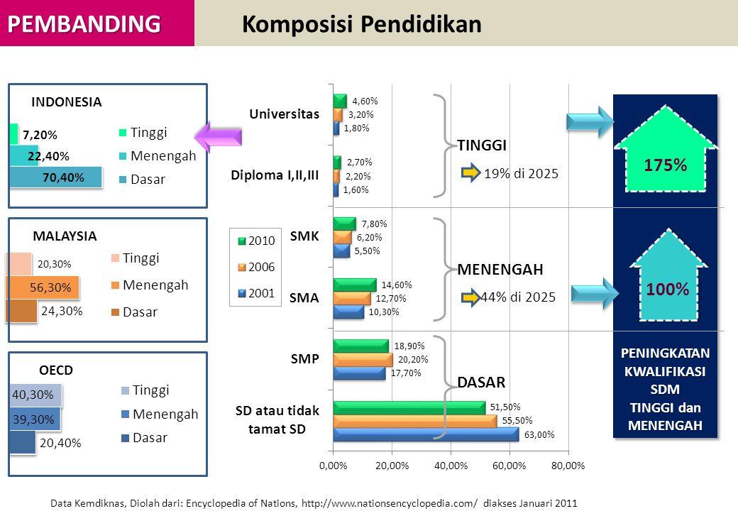 PEMBANDING PEMBANDING Komposisi Pendidikan INDONESIA MALAYSIA OECD Data Kemdiknas, Diolah dari: Encyclopedia of Nations, http://www.nationsencyclopedia.com/ diakses Januari 2011 TINGGI MENENGAH DASAR PENINGKATAN KWALIFIKASI SDM TINGGI dan MENENGAH PENINGKATAN KWALIFIKASI SDM TINGGI dan MENENGAH 100% 175% 19% di 2025 44% di 2025