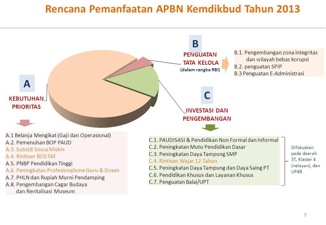 Rencana Pemanfaatan APBN Kemdikbud Tahun 2013 9 A.1 Belanja Mengikat (Gaji dan Operasional) A.2.