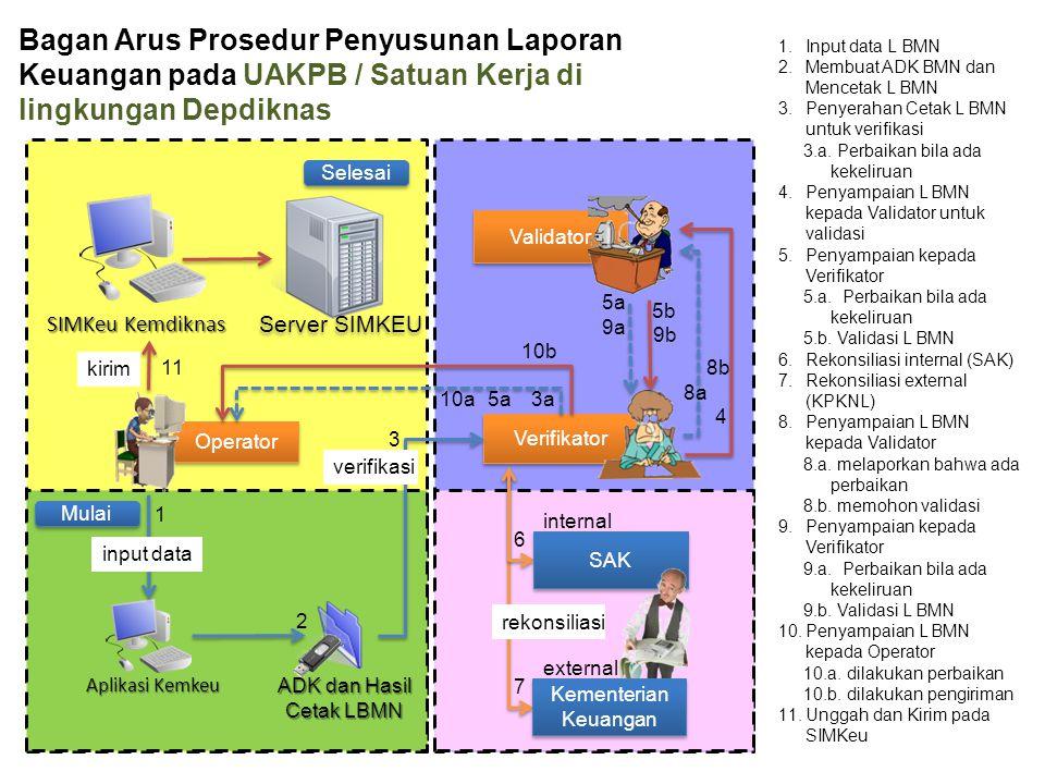 Bagan Arus Prosedur Penyusunan Laporan Keuangan pada UAKPB / Satuan Kerja di lingkungan Depdiknas Operator Validator Verifikator Aplikasi Kemkeu ADK d