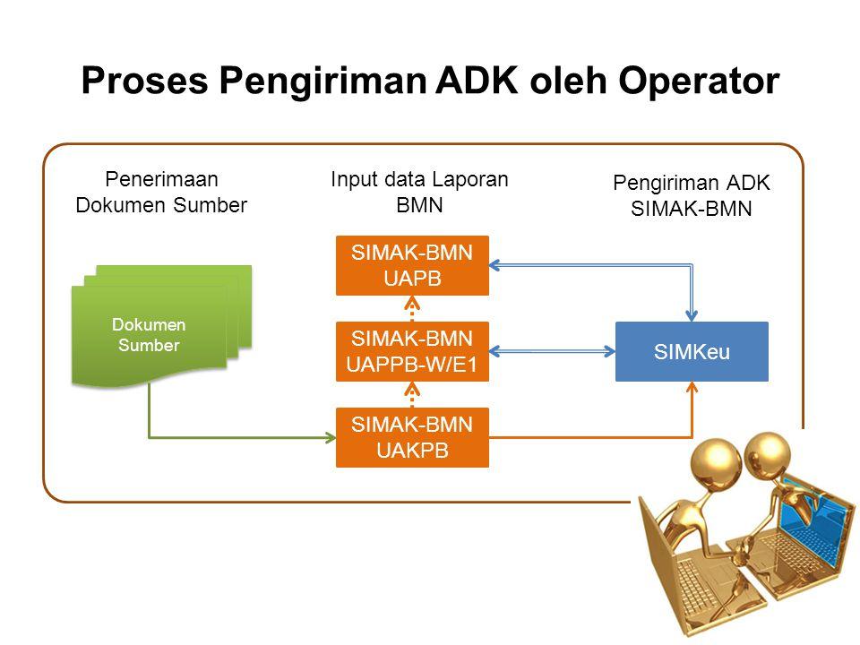Proses Pengiriman ADK oleh Operator SIMAK-BMN UAPPB-W/E1 SIMKeu SIMAK-BMN UAKPB SIMAK-BMN UAPB Dokumen Sumber Dokumen Sumber Input data Laporan BMN Pe