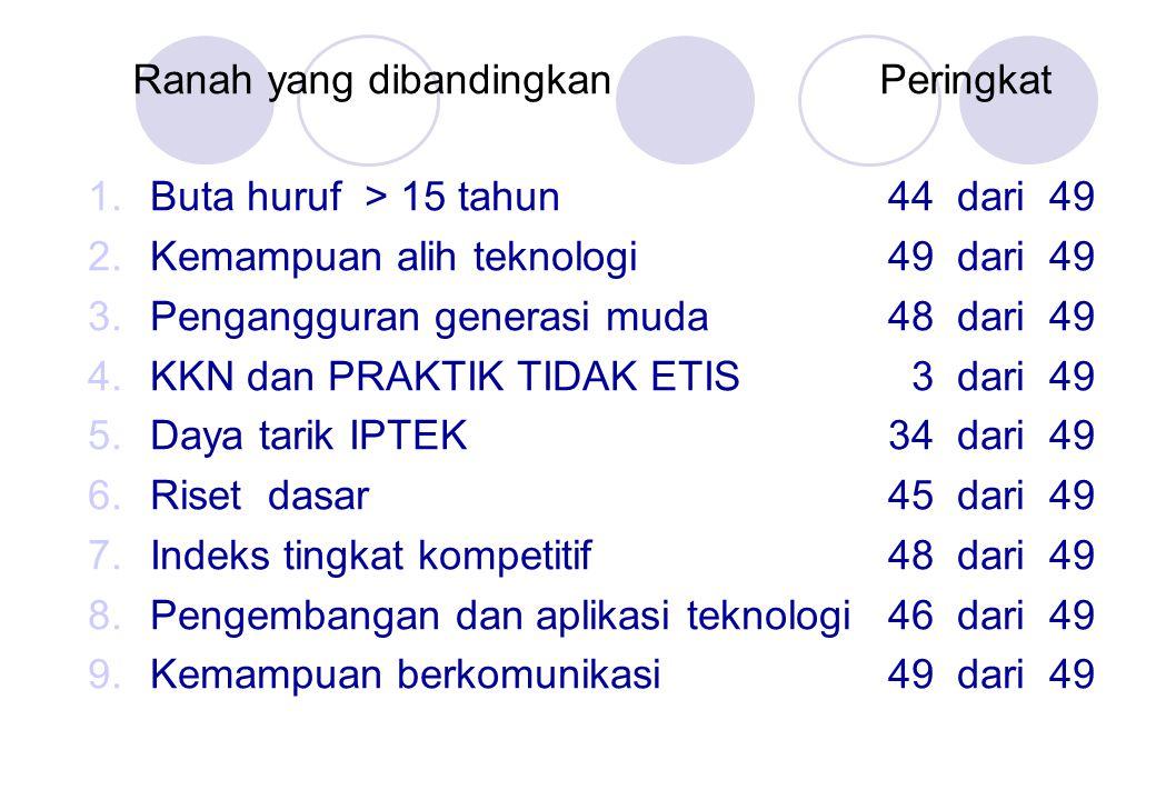 Ranah yang dibandingkanPeringkat 1.Buta huruf > 15 tahun44 dari 49 2.Kemampuan alih teknologi49 dari 49 3.Pengangguran generasi muda48 dari 49 4.KKN dan PRAKTIK TIDAK ETIS 3 dari 49 5.Daya tarik IPTEK34 dari 49 6.Riset dasar45 dari 49 7.Indeks tingkat kompetitif48 dari 49 8.Pengembangan dan aplikasi teknologi46 dari 49 9.Kemampuan berkomunikasi49 dari 49