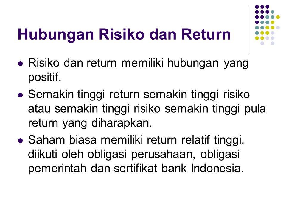 Hubungan Risiko dan Return Risiko dan return memiliki hubungan yang positif. Semakin tinggi return semakin tinggi risiko atau semakin tinggi risiko se