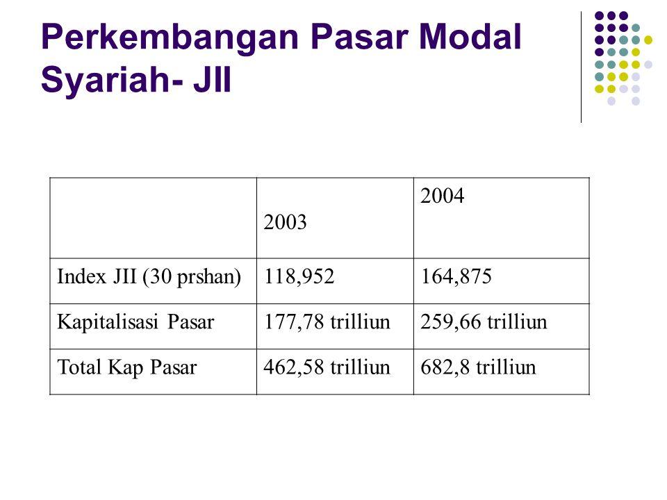 Perkembangan Pasar Modal Syariah- JII 2003 2004 Index JII (30 prshan)118,952164,875 Kapitalisasi Pasar177,78 trilliun259,66 trilliun Total Kap Pasar462,58 trilliun682,8 trilliun