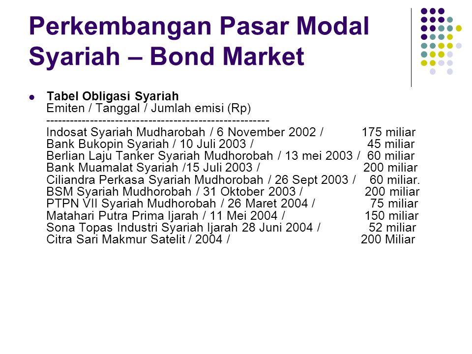 Perkembangan Pasar Modal Syariah – Bond Market Tabel Obligasi Syariah Emiten / Tanggal / Jumlah emisi (Rp) ------------------------------------------------------ Indosat Syariah Mudharobah / 6 November 2002 / 175 miliar Bank Bukopin Syariah / 10 Juli 2003 / 45 miliar Berlian Laju Tanker Syariah Mudhorobah / 13 mei 2003 / 60 miliar Bank Muamalat Syariah /15 Juli 2003 / 200 miliar Ciliandra Perkasa Syariah Mudhorobah / 26 Sept 2003 / 60 miliar.
