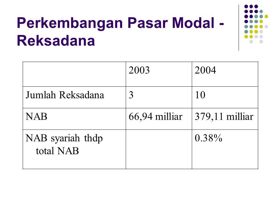 Perkembangan Pasar Modal - Reksadana 20032004 Jumlah Reksadana310 NAB66,94 milliar379,11 milliar NAB syariah thdp total NAB 0.38%
