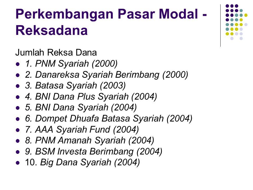 Jumlah Reksa Dana 1. PNM Syariah (2000) 2. Danareksa Syariah Berimbang (2000) 3.