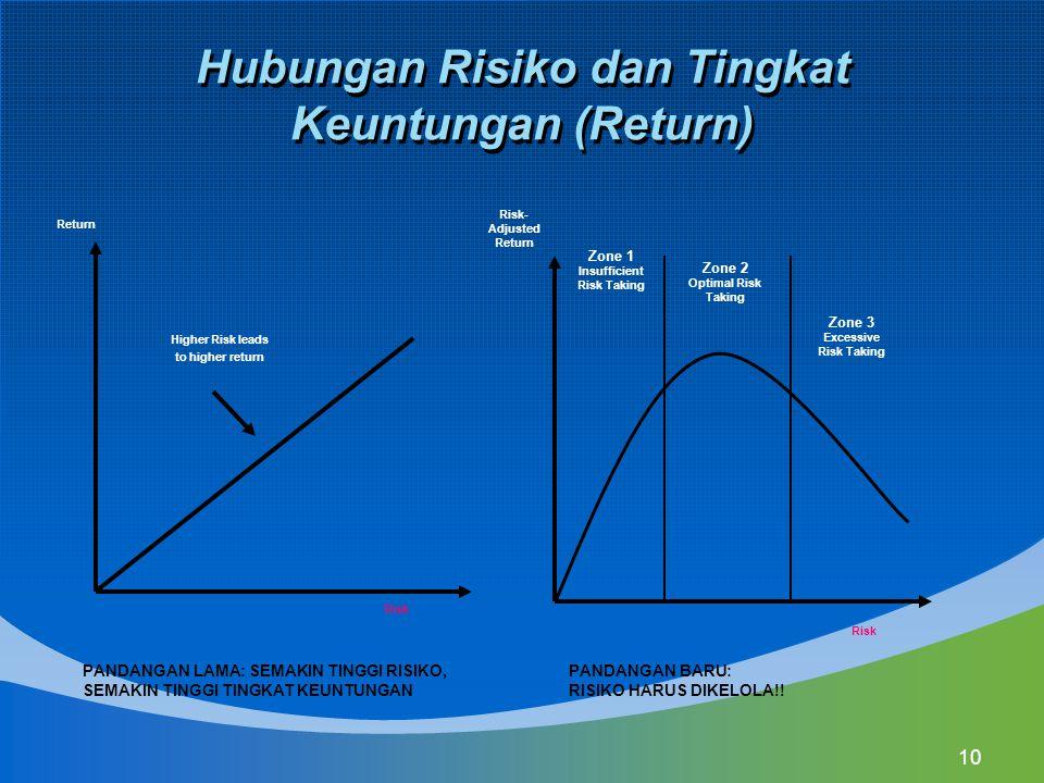 10 Hubungan Risiko dan Tingkat Keuntungan (Return) Higher Risk leads to higher return Zone 1 Insufficient Risk Taking Zone 2 Optimal Risk Taking Zone
