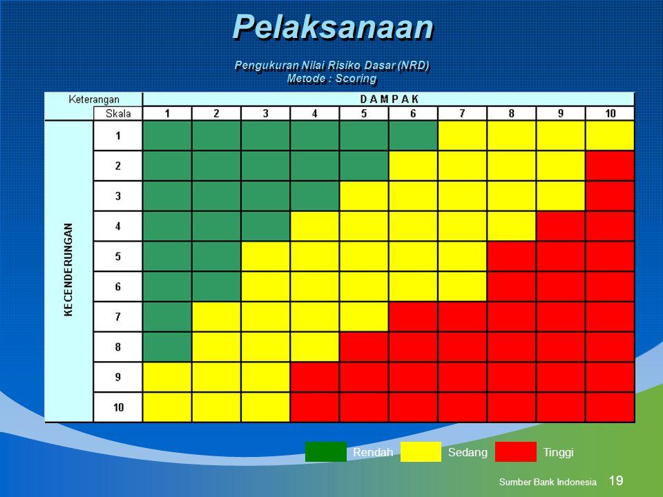 19 Pengukuran Nilai Risiko Dasar (NRD) Metode : Scoring Rendah Sedang Tinggi Sumber Bank Indonesia Pelaksanaan