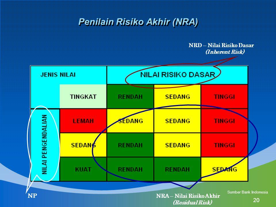 20 Penilain Risiko Akhir (NRA) NRD – Nilai Risiko Dasar (Inherent Risk) NP NRA – Nilai Risiko Akhir (Residual Risk) Sumber Bank Indonesia