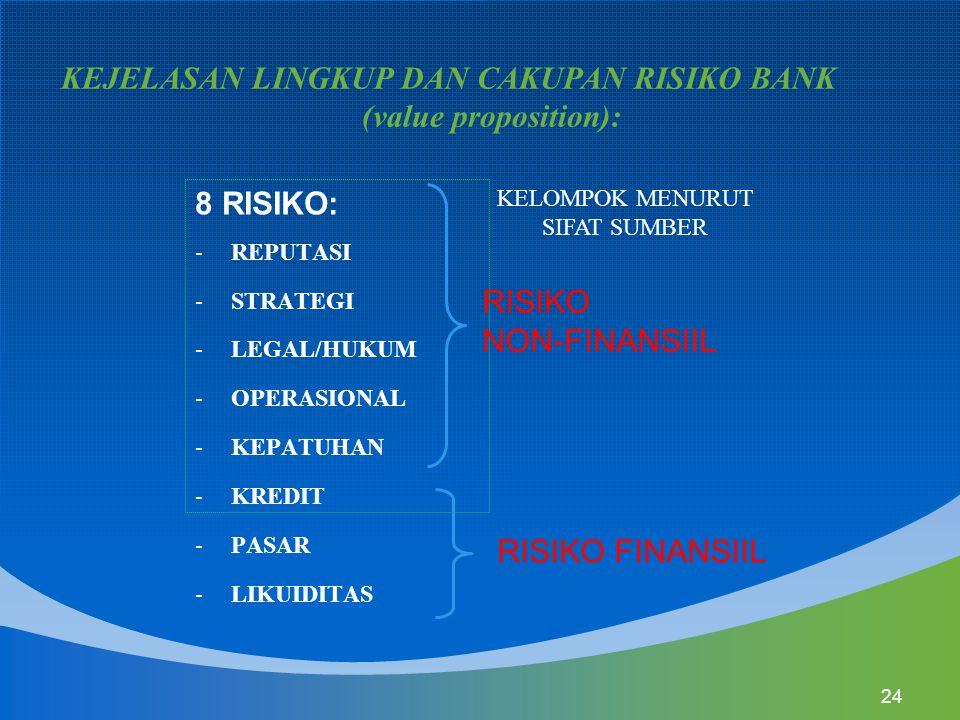 24 8 RISIKO: -REPUTASI -STRATEGI -LEGAL/HUKUM -OPERASIONAL -KEPATUHAN -KREDIT -PASAR -LIKUIDITAS RISIKO NON-FINANSIIL RISIKO FINANSIIL KEJELASAN LINGK