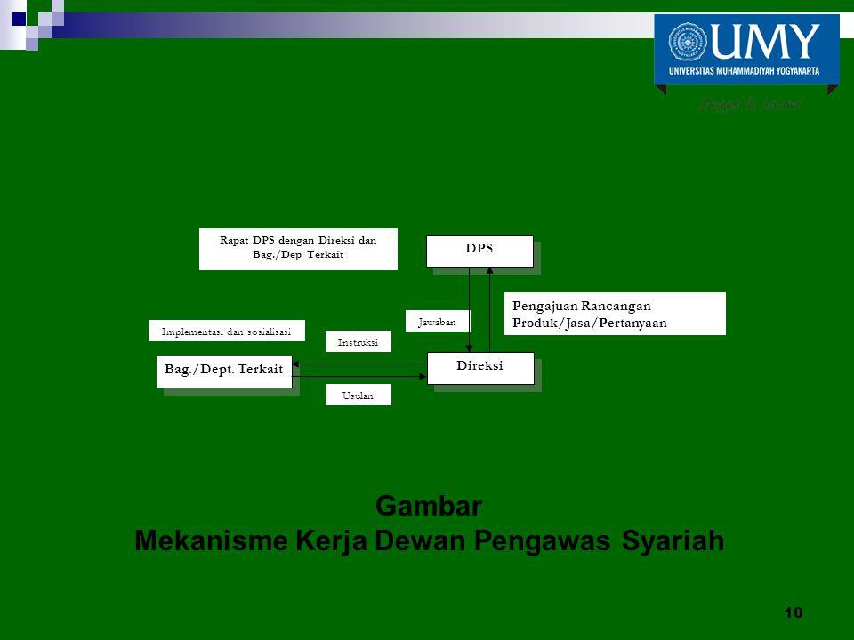 Gambar Mekanisme Kerja Dewan Pengawas Syariah 10 Jawaban DPS Direksi Bag./Dept. Terkait Rapat DPS dengan Direksi dan Bag./Dep Terkait Instruksi Usulan