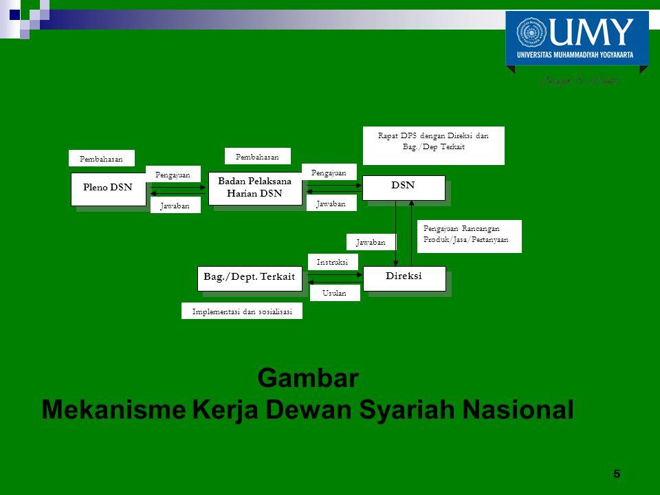 Gambar Mekanisme Kerja Dewan Syariah Nasional 5 Rapat DPS dengan Direksi dan Bag./Dep Terkait Jawaban DSN Direksi Bag./Dept. Terkait Instruksi Usulan