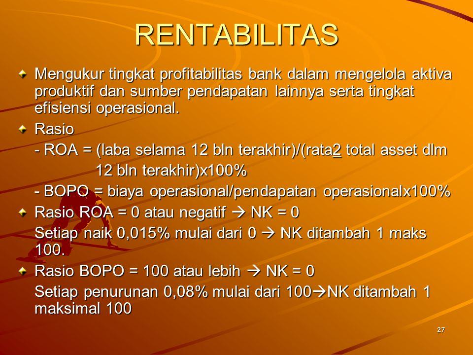 28 Bobot total Rentabilitas 10% Hasil Penilaian ROA Bobot 5% - S : >=1,215% - CS : >=0,999% - =0,999% - <1,215% - KS : >= 0,765 - = 0,765 - < 0,999% - TS : <0,765 Hasil Penilaian BOPO Bobot 5% - S : <=93,52% - CS : >93,53% - 93,53% - <=94,72% - KS : >94,72% - 94,72% - <=95,92% - TS : >95,92% Rentabilitas …