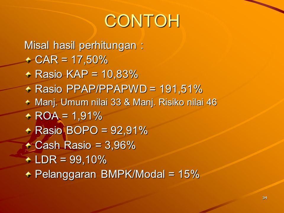 35 Perhitungan NK: CAR = (17,50%-8%)/0,1x1NK+81NK =176 NK maks NK = 100.