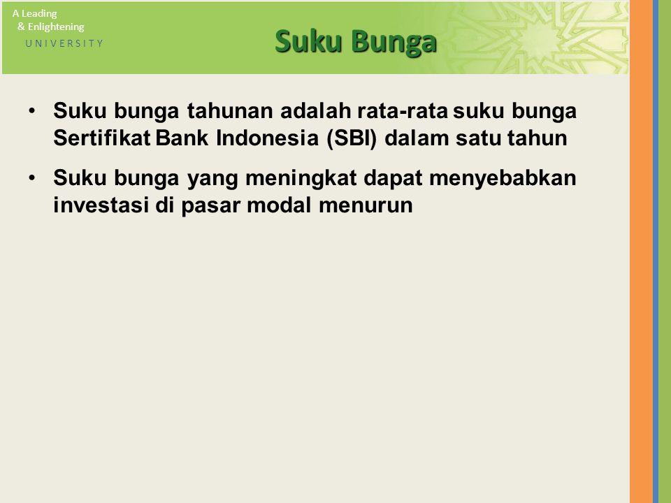 A Leading & Enlightening U N I V E R S I T Y Suku Bunga Suku bunga tahunan adalah rata-rata suku bunga Sertifikat Bank Indonesia (SBI) dalam satu tahu