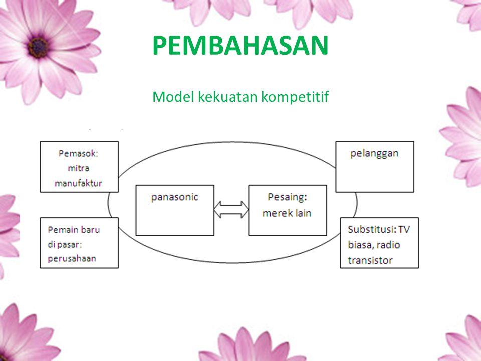 PEMBAHASAN Model kekuatan kompetitif