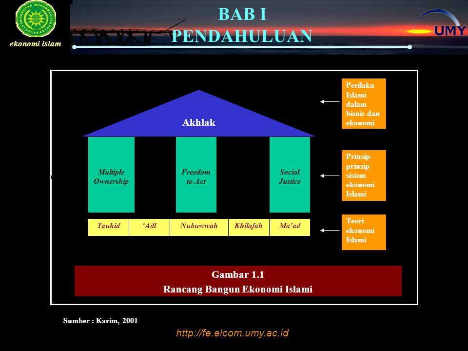 http://fe.elcom.umy.ac.id BAB I PENDAHULUAN ekonomi islam Eksistensi Kehidupan 1.