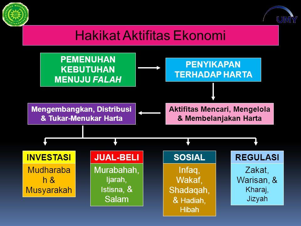 Hakikat Aktifitas Ekonomi PEMENUHAN KEBUTUHAN MENUJU FALAH PENYIKAPAN TERHADAP HARTA Aktifitas Mencari, Mengelola & Membelanjakan Harta Mengembangkan, Distribusi & Tukar-Menukar Harta INVESTASIJUAL-BELISOSIALREGULASI Mudharaba h & Musyarakah Murabahah, Ijarah, Istisna, & Salam Infaq, Wakaf, Shadaqah, & Hadiah, Hibah Zakat, Warisan, & Kharaj, Jizyah