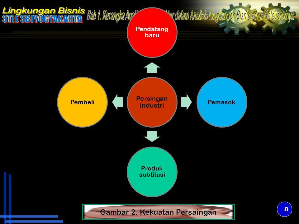 Tabel 1, menunjukkan matriks profil persaingan 9 Faktor Sukses KritisBobot VONL'OREALP & G LevelNilai LevelNilaiLevelNilai Periklanan Kualitas produk Daya saing harga Manajemen Posisi keuangan Loyalitas pelanggan Ekspansi global Pangsa pasar.