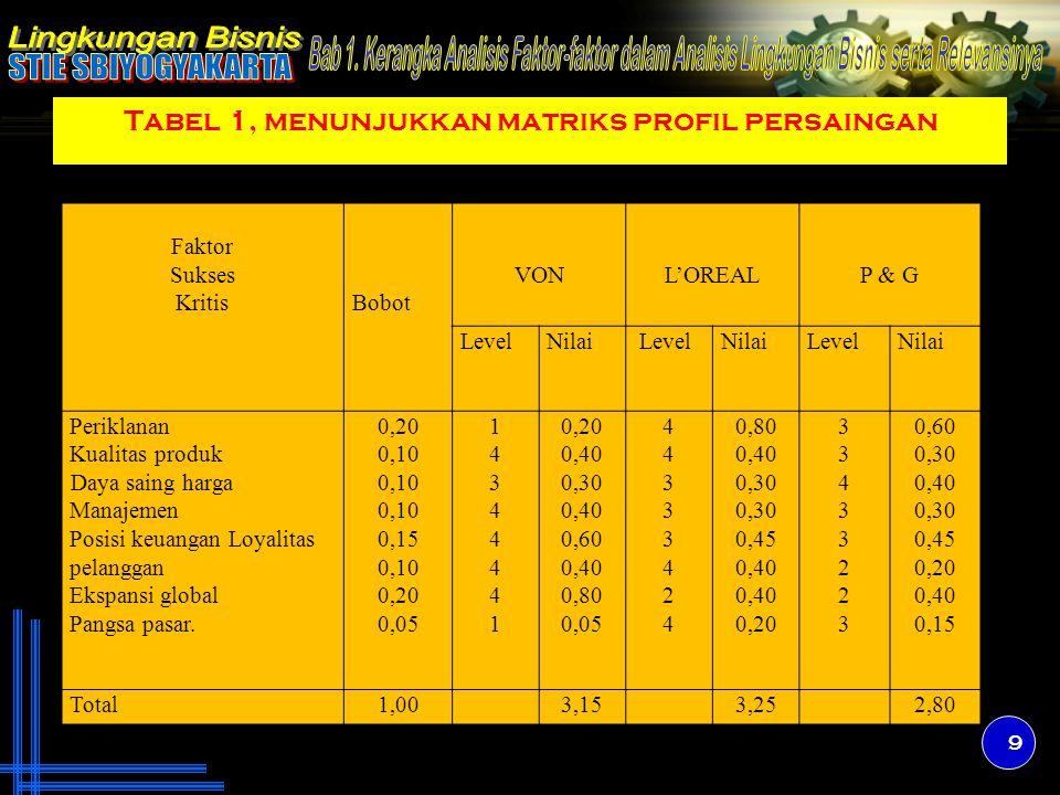Tabel 1, menunjukkan matriks profil persaingan 9 Faktor Sukses KritisBobot VONL'OREALP & G LevelNilai LevelNilaiLevelNilai Periklanan Kualitas produk