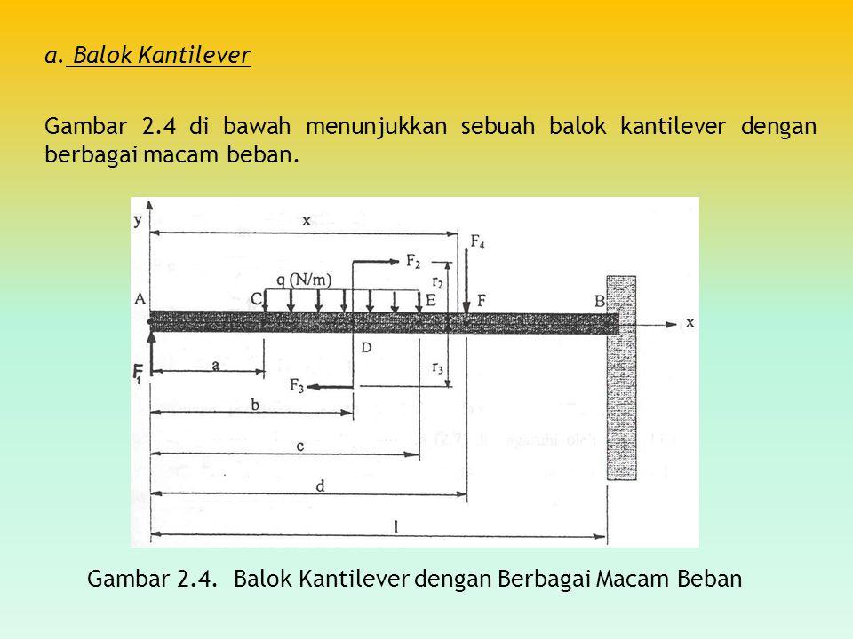 a. Balok Kantilever Gambar 2.4 di bawah menunjukkan sebuah balok kantilever dengan berbagai macam beban. Gambar 2.4. Balok Kantilever dengan Berbagai