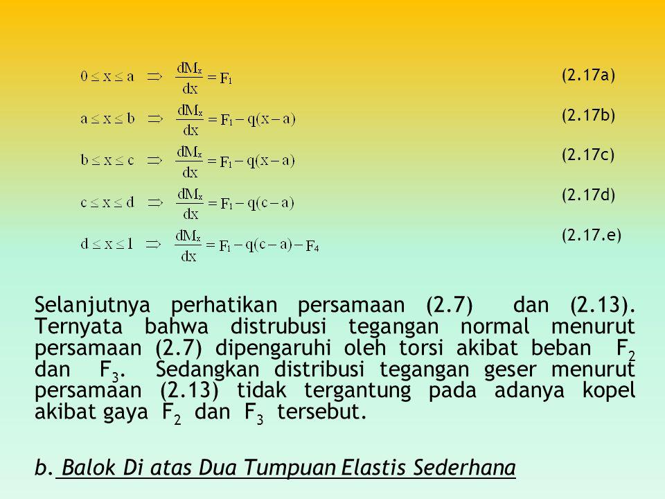 Selanjutnya perhatikan persamaan (2.7) dan (2.13). Ternyata bahwa distrubusi tegangan normal menurut persamaan (2.7) dipengaruhi oleh torsi akibat beb