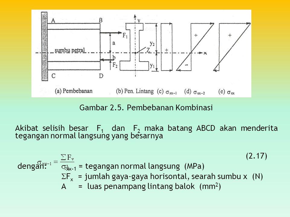 Gambar 2.5. Pembebanan Kombinasi Akibat selisih besar F 1 dan F 2 maka batang ABCD akan menderita tegangan normal langsung yang besarnya (2.17) dengan