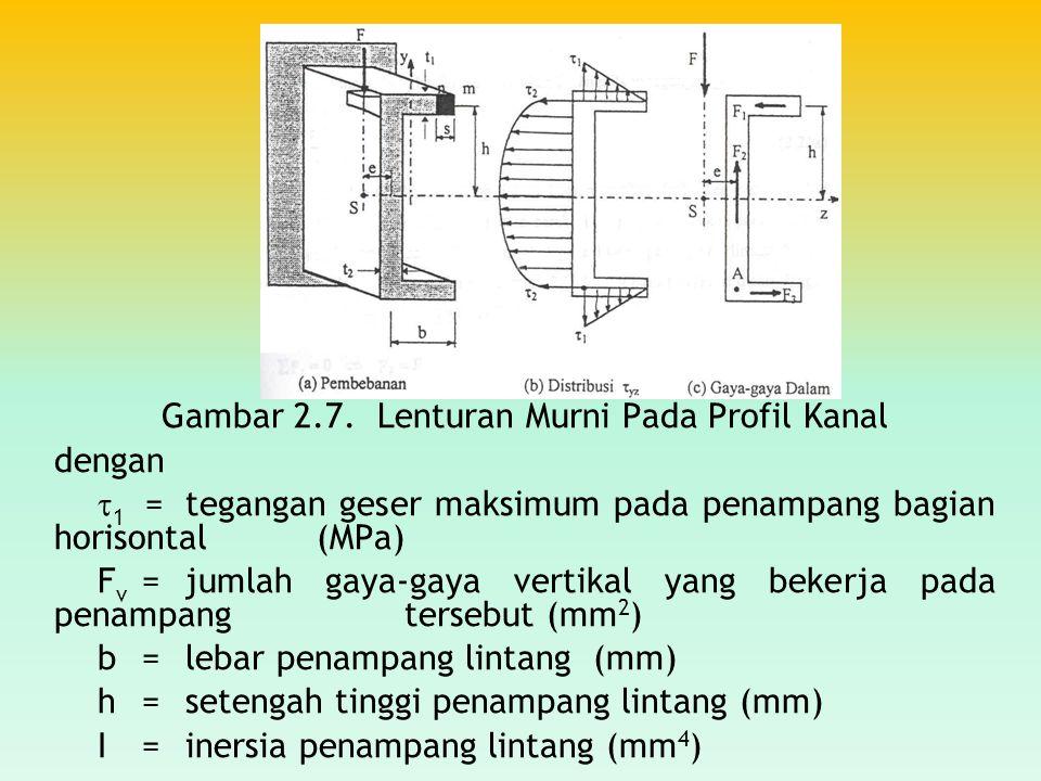 Gambar 2.7. Lenturan Murni Pada Profil Kanal dengan  1 =tegangan geser maksimum pada penampang bagian horisontal (MPa) F v =jumlah gaya-gaya vertikal