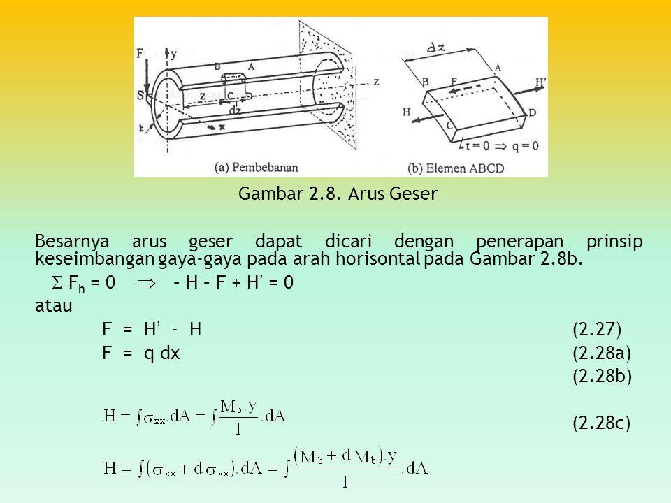 Gambar 2.8. Arus Geser Besarnya arus geser dapat dicari dengan penerapan prinsip keseimbangan gaya-gaya pada arah horisontal pada Gambar 2.8b.  F h =