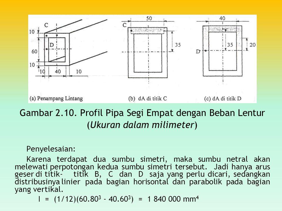 Gambar 2.10. Profil Pipa Segi Empat dengan Beban Lentur (Ukuran dalam milimeter) Penyelesaian: Karena terdapat dua sumbu simetri, maka sumbu netral ak