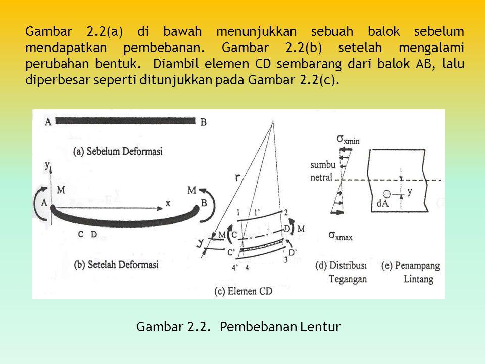 Gambar 2.2(a) di bawah menunjukkan sebuah balok sebelum mendapatkan pembebanan. Gambar 2.2(b) setelah mengalami perubahan bentuk. Diambil elemen CD se