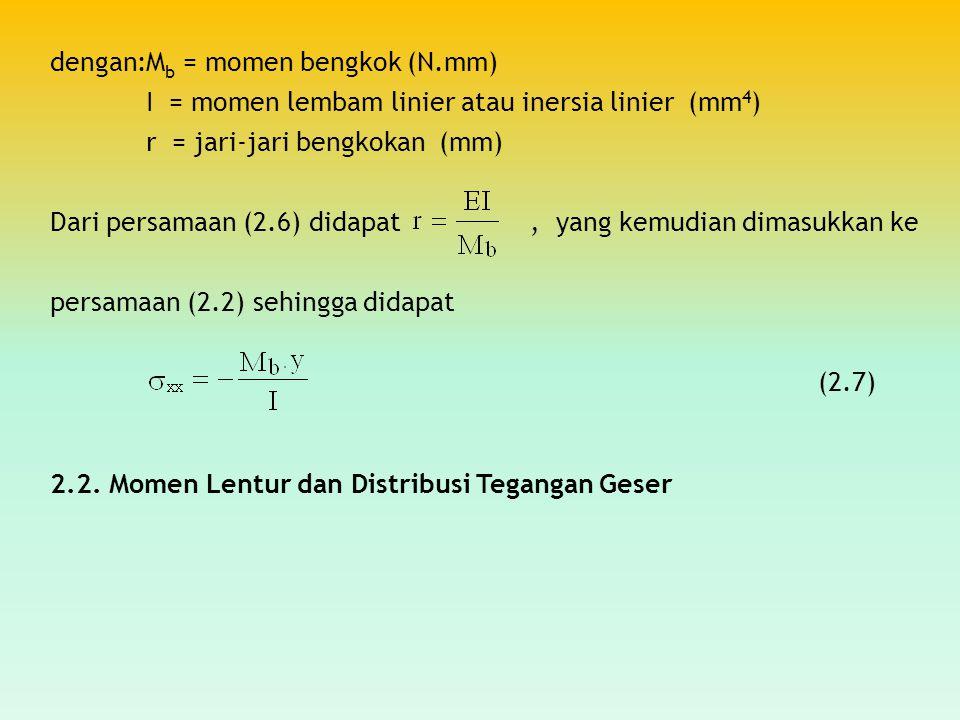 dengan:M b = momen bengkok (N.mm) I = momen lembam linier atau inersia linier (mm 4 ) r = jari-jari bengkokan (mm) Dari persamaan (2.6) didapat, yang