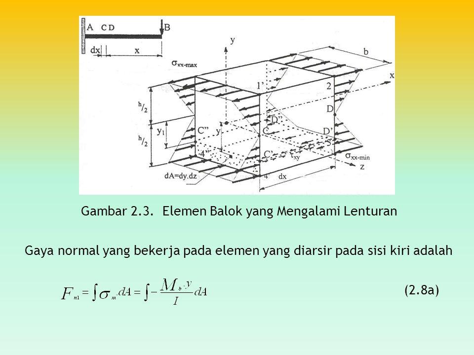 Gambar 2.3. Elemen Balok yang Mengalami Lenturan Gaya normal yang bekerja pada elemen yang diarsir pada sisi kiri adalah (2.8a)