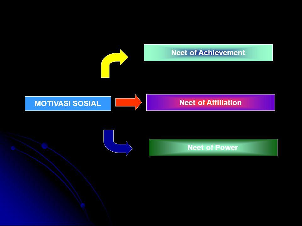 MOTIVASI SOSIAL Neet of Achievement Neet of Affiliation Neet of Power