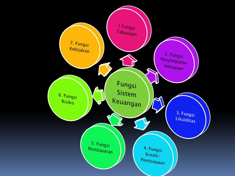 Lembaga keuangan DepositoriBank UmumBPR Non Depositori LK Kontraktual LK InvestasiLK Lainnya KLASIFIKASI LEMBAGA KEUANGAN