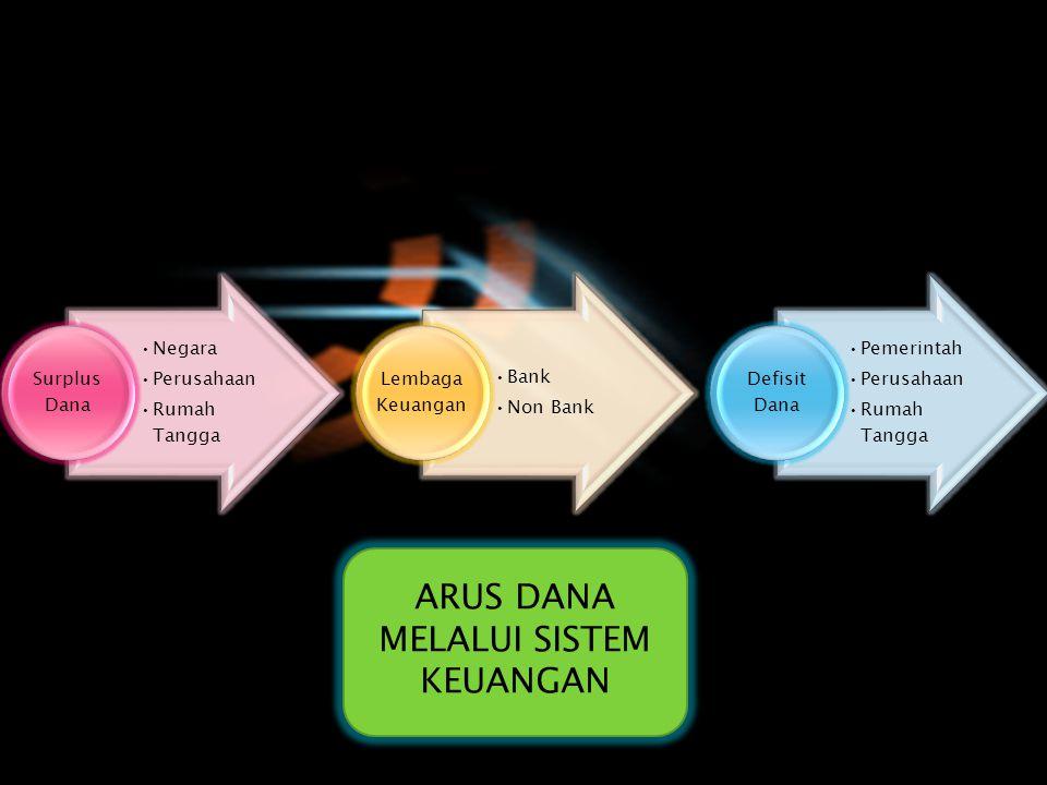 Defisit Dana Sekuritas PrimerKredit / Pembiayaan Lembaga Keuangan Surplus Dana Sekuritas SekunderTabungan