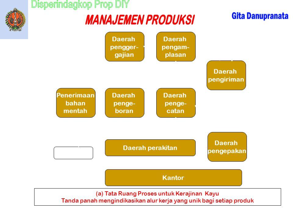(a) Tata Ruang Proses untuk Kerajinan Kayu Tanda panah mengindikasikan alur kerja yang unik bagi setiap produk Daerah pengger- gajian Daerah pengam- p