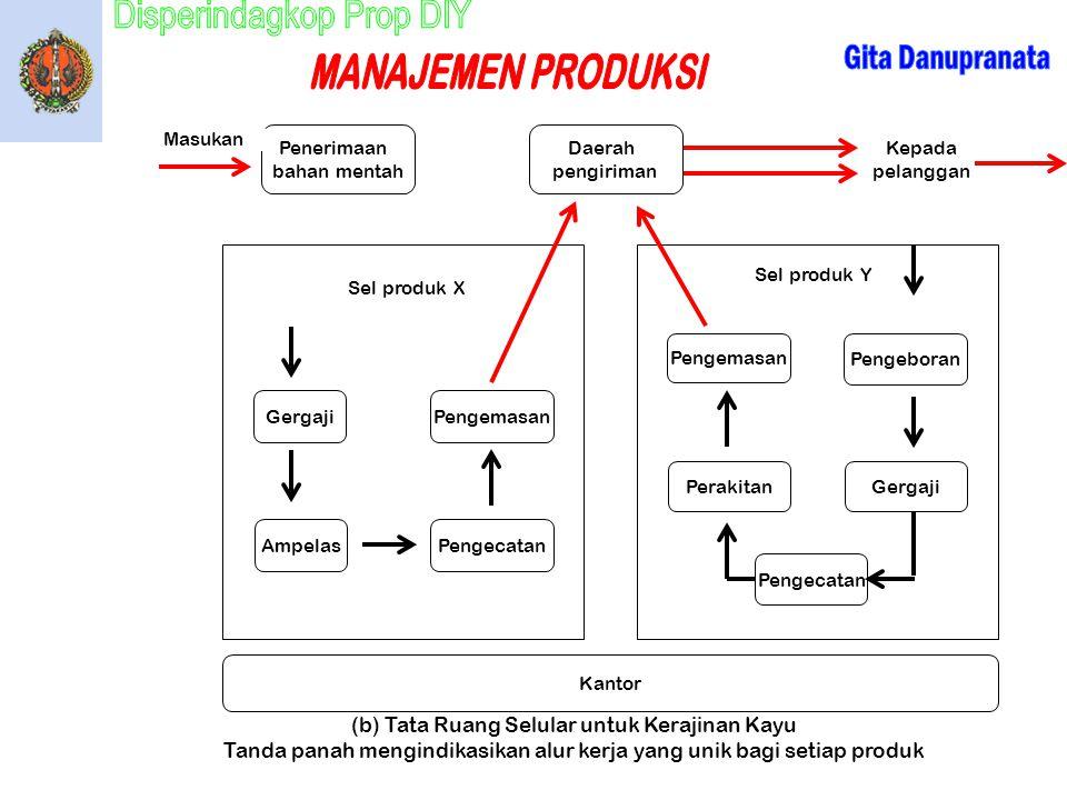 (b) Tata Ruang Selular untuk Kerajinan Kayu Tanda panah mengindikasikan alur kerja yang unik bagi setiap produk Penerimaan bahan mentah Daerah pengiri