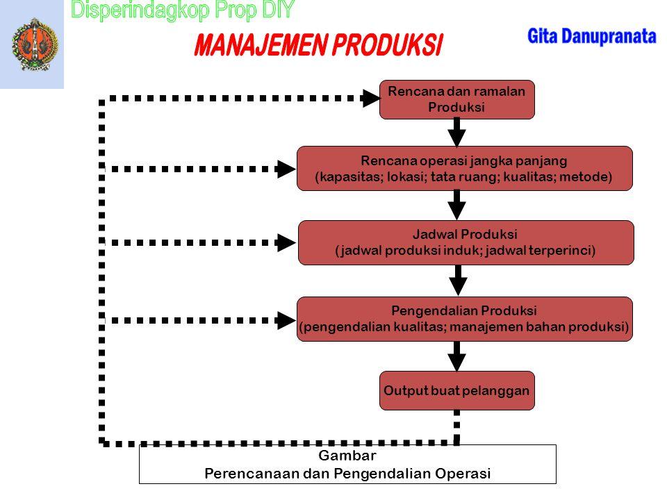 Rencana dan ramalan Produksi Rencana operasi jangka panjang (kapasitas; lokasi; tata ruang; kualitas; metode) Jadwal Produksi (jadwal produksi induk;