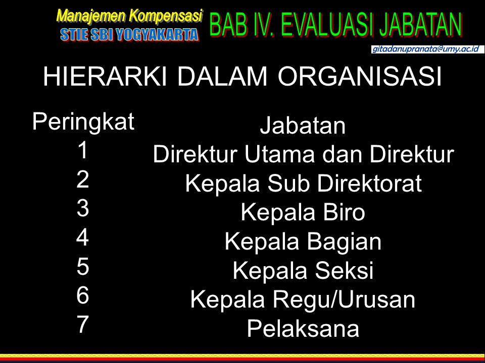 HIERARKI DALAM ORGANISASI Peringkat 1 2 3 4 5 6 7 Jabatan Direktur Utama dan Direktur Kepala Sub Direktorat Kepala Biro Kepala Bagian Kepala Seksi Kep
