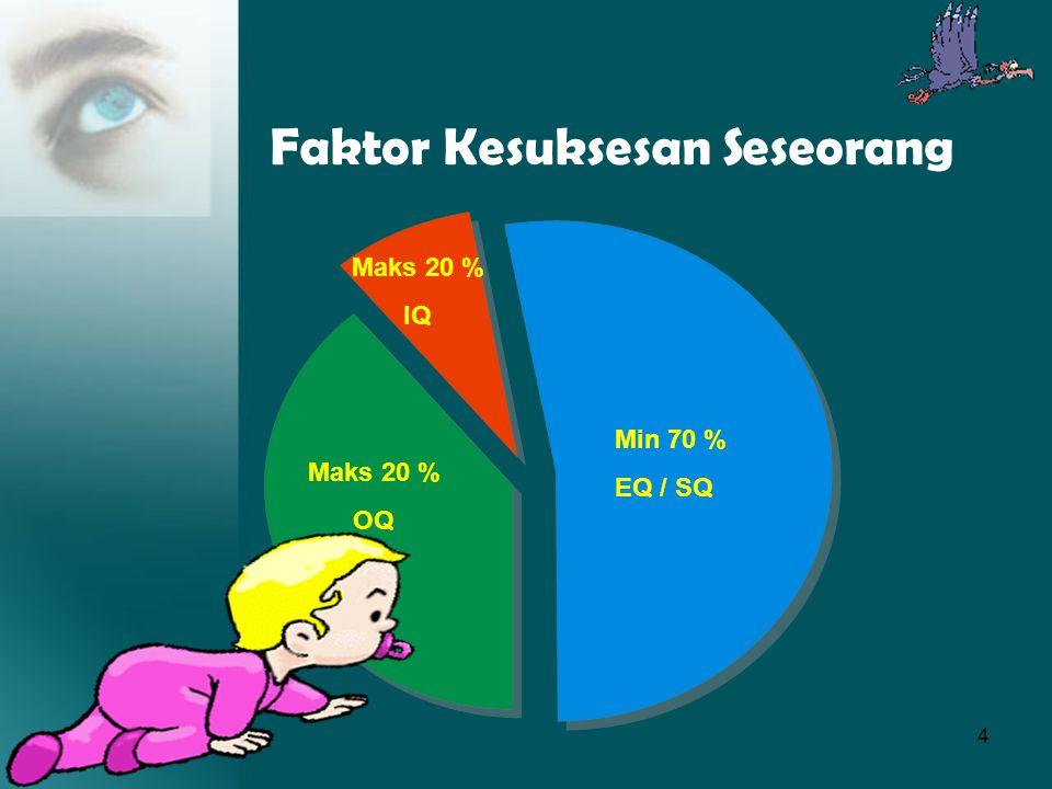 4 Faktor Kesuksesan Seseorang Min 70 % EQ / SQ Maks 20 % OQ Maks 20 % IQ