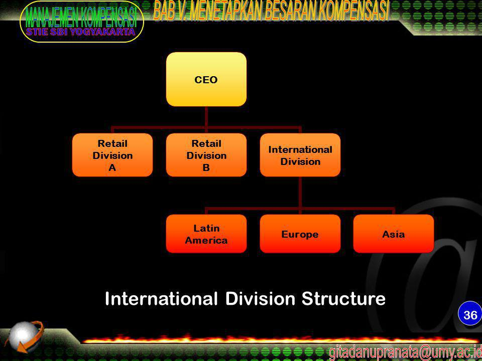 36 CEO Retail Division A Retail Division B International Division Latin America EuropeAsia International Division Structure