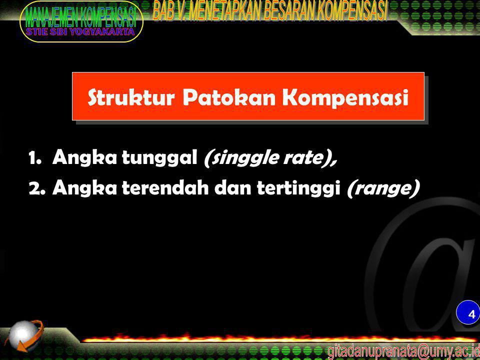 4 Struktur Patokan Kompensasi 1. Angka tunggal (singgle rate), 2. Angka terendah dan tertinggi (range)